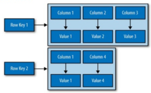 Family Column Database (#DB4B)