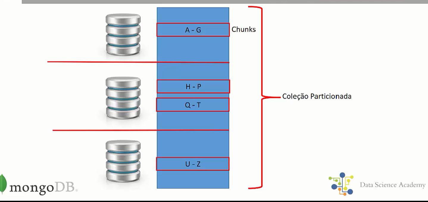 Sharding no MongoDB - @DaniMonteiroDBA- #DB4B